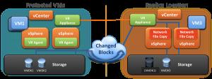 Deploying vSphere Replication Appliance 6.0