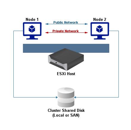 Cluster in a Box representation